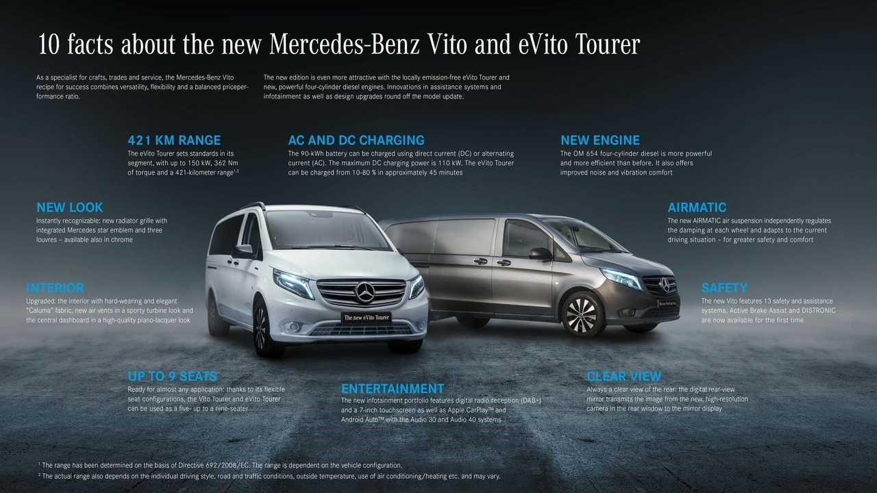 梅赛德斯-奔驰推出配备100 kWh电池的新型eVito Tourer